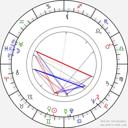 Keijo Lindroos birth chart, Keijo Lindroos astro natal horoscope, astrology