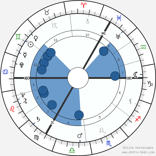 Kurt Edelhagen wikipedia, horoscope, astrology, instagram