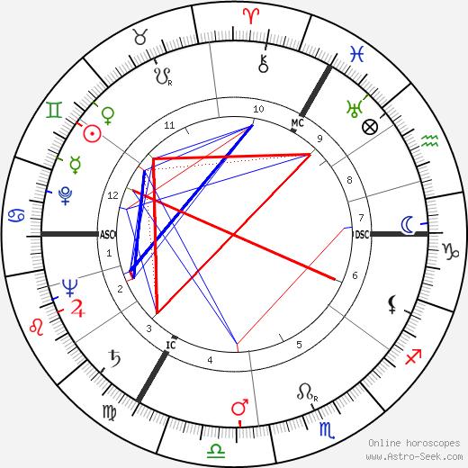 Kurt Edelhagen день рождения гороскоп, Kurt Edelhagen Натальная карта онлайн
