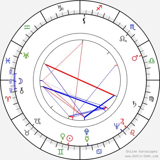 Lou Frizzell день рождения гороскоп, Lou Frizzell Натальная карта онлайн
