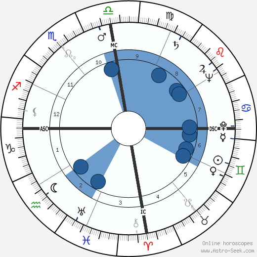 Maria Montez wikipedia, horoscope, astrology, instagram