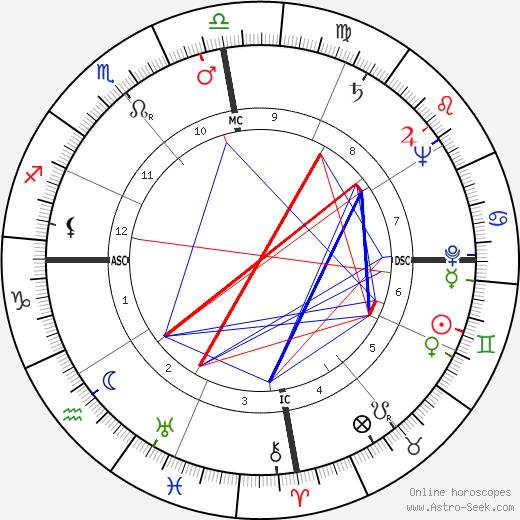 Maria Montez tema natale, oroscopo, Maria Montez oroscopi gratuiti, astrologia