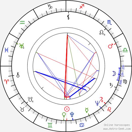 Milo Komenich tema natale, oroscopo, Milo Komenich oroscopi gratuiti, astrologia