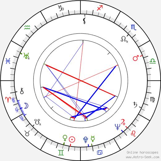 Peter Jones birth chart, Peter Jones astro natal horoscope, astrology