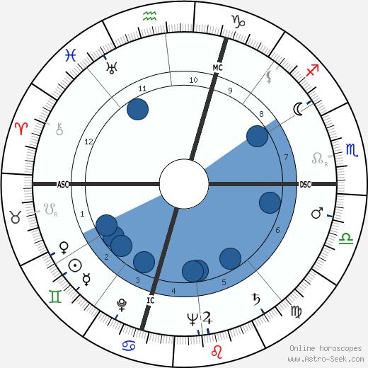 R. V. Hansberger wikipedia, horoscope, astrology, instagram