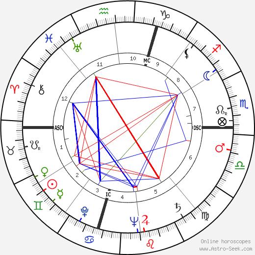 R. V. Hansberger tema natale, oroscopo, R. V. Hansberger oroscopi gratuiti, astrologia