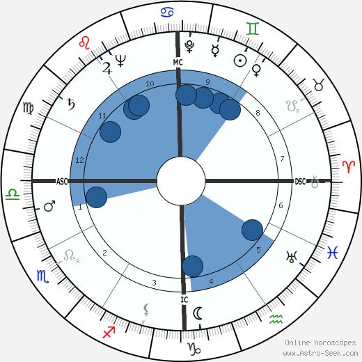 Richard G. Cross wikipedia, horoscope, astrology, instagram
