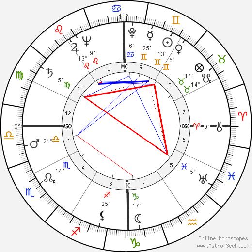 Richard G. Cross birth chart, biography, wikipedia 2018, 2019