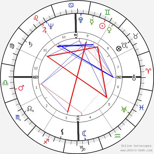 Richard G. Cross astro natal birth chart, Richard G. Cross horoscope, astrology