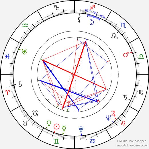 Robert Clarke tema natale, oroscopo, Robert Clarke oroscopi gratuiti, astrologia