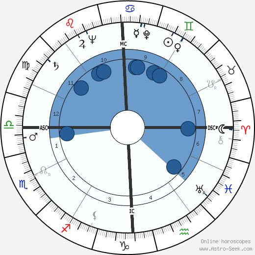 Robert Hutton wikipedia, horoscope, astrology, instagram