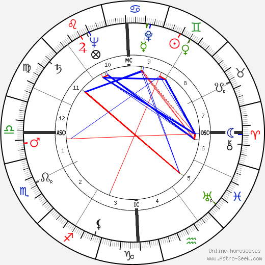 Robert Hutton день рождения гороскоп, Robert Hutton Натальная карта онлайн