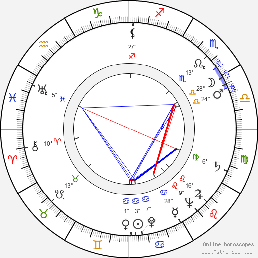 Stanislav Vyskočil birth chart, biography, wikipedia 2019, 2020