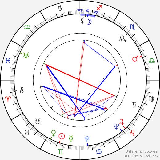 Yolande Donlan birth chart, Yolande Donlan astro natal horoscope, astrology