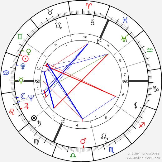 Yves Robert birth chart, Yves Robert astro natal horoscope, astrology