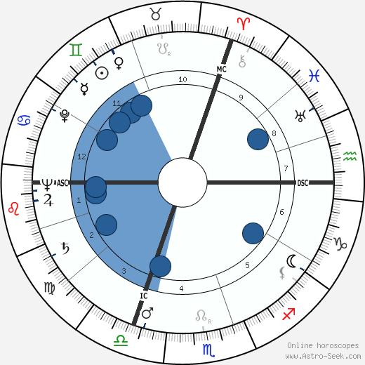 Yvonne Clech wikipedia, horoscope, astrology, instagram