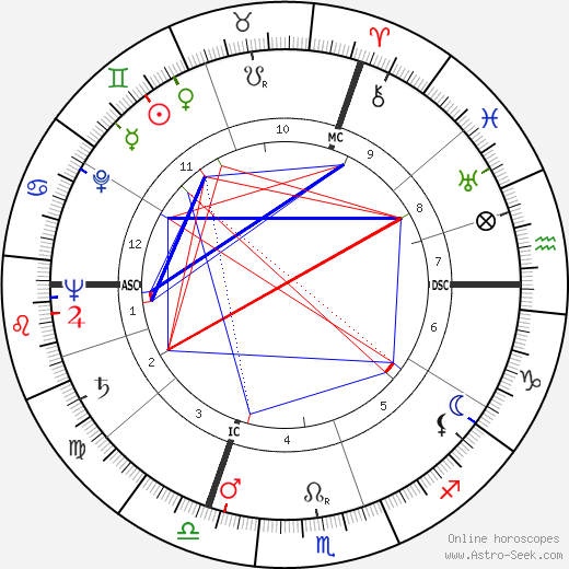 Yvonne Clech день рождения гороскоп, Yvonne Clech Натальная карта онлайн