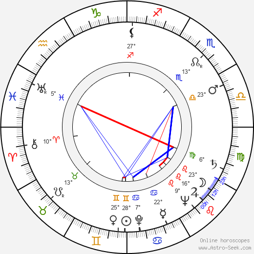 Zdeněk Stehlík birth chart, biography, wikipedia 2019, 2020