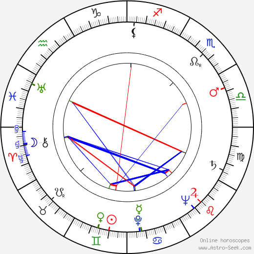 Zecharia Sitchin birth chart, Zecharia Sitchin astro natal horoscope, astrology