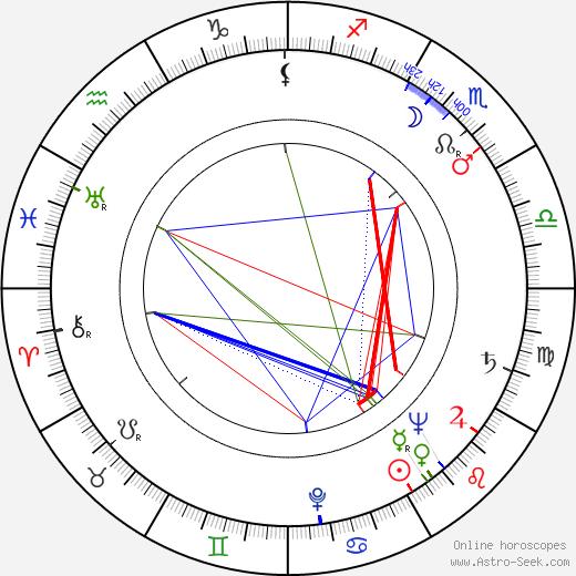 Alexander H. Cohen birth chart, Alexander H. Cohen astro natal horoscope, astrology