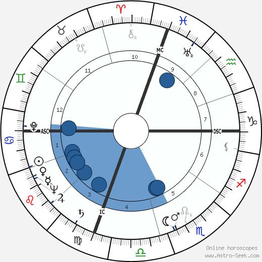 Amália Rodrigues wikipedia, horoscope, astrology, instagram