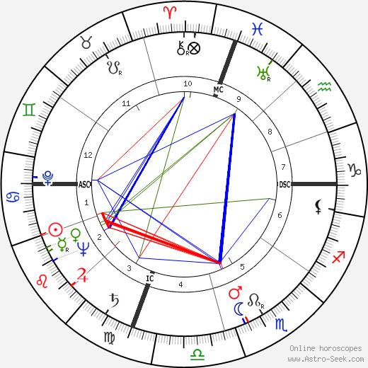 Амалия Родригеш Amália Rodrigues день рождения гороскоп, Amália Rodrigues Натальная карта онлайн