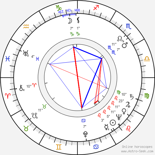 Andrew V. McLaglen birth chart, biography, wikipedia 2019, 2020