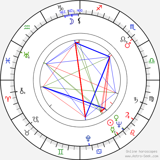 Andrew V. McLaglen astro natal birth chart, Andrew V. McLaglen horoscope, astrology