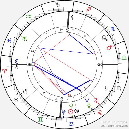 Arne Koefod Lein birth chart, Arne Koefod Lein astro natal horoscope, astrology