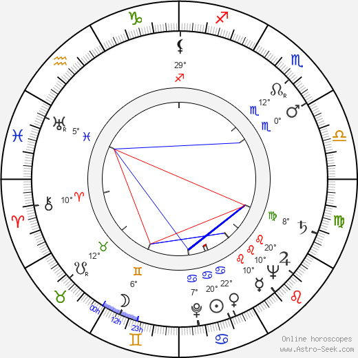 Beah Richards birth chart, biography, wikipedia 2018, 2019