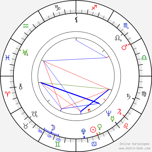 Beah Richards astro natal birth chart, Beah Richards horoscope, astrology