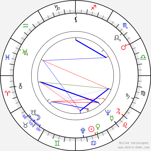 Dana Medřická astro natal birth chart, Dana Medřická horoscope, astrology
