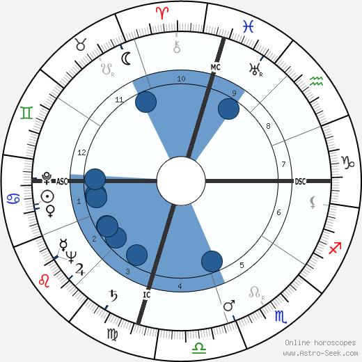 David Brinkley wikipedia, horoscope, astrology, instagram