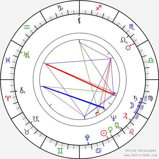 Dolph Sweet tema natale, oroscopo, Dolph Sweet oroscopi gratuiti, astrologia