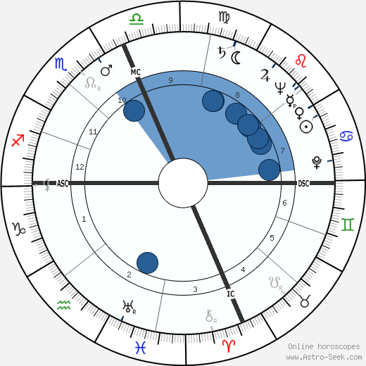 Eddie Kazak wikipedia, horoscope, astrology, instagram