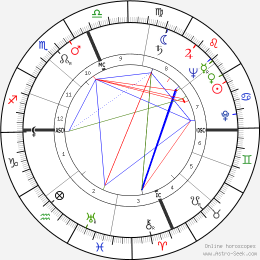 Eddie Kazak tema natale, oroscopo, Eddie Kazak oroscopi gratuiti, astrologia