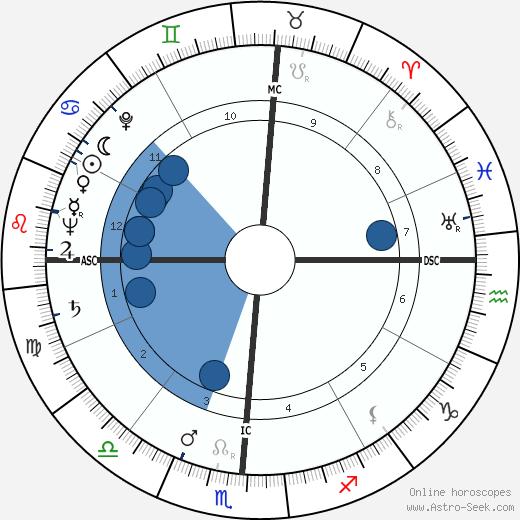 Eldon Rudd wikipedia, horoscope, astrology, instagram