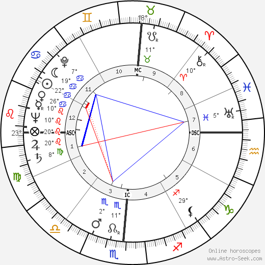 Eldon Rudd birth chart, biography, wikipedia 2018, 2019