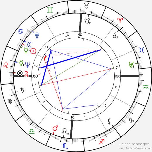 Eldon Rudd astro natal birth chart, Eldon Rudd horoscope, astrology