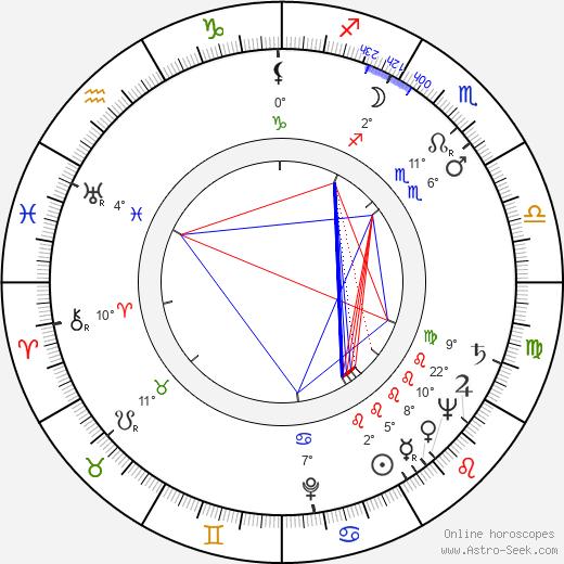 Felipe Carone birth chart, biography, wikipedia 2020, 2021
