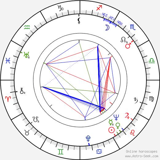 Felipe Carone birth chart, Felipe Carone astro natal horoscope, astrology