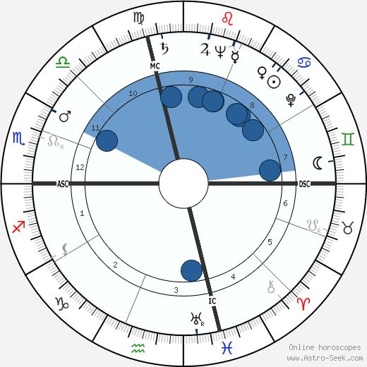 George Arthur Godding wikipedia, horoscope, astrology, instagram