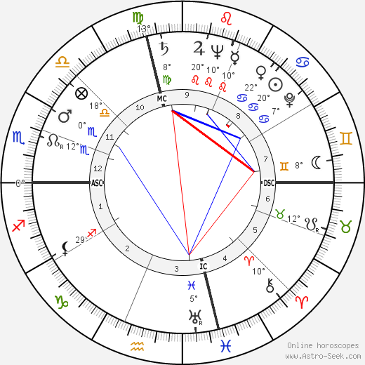 George Arthur Godding tema natale, biography, Biografia da Wikipedia 2020, 2021