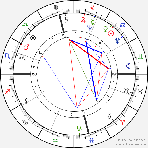 George Arthur Godding tema natale, oroscopo, George Arthur Godding oroscopi gratuiti, astrologia