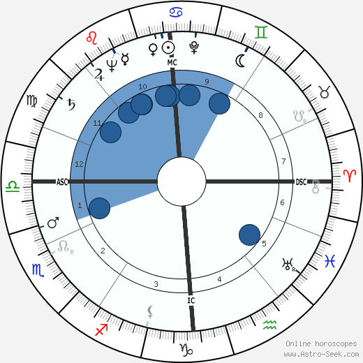 Hans Blumenberg wikipedia, horoscope, astrology, instagram