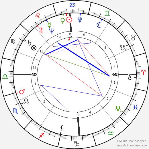 Hans Blumenberg tema natale, oroscopo, Hans Blumenberg oroscopi gratuiti, astrologia