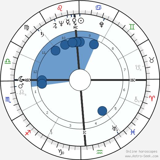 Harold DeWaine Hoopman wikipedia, horoscope, astrology, instagram