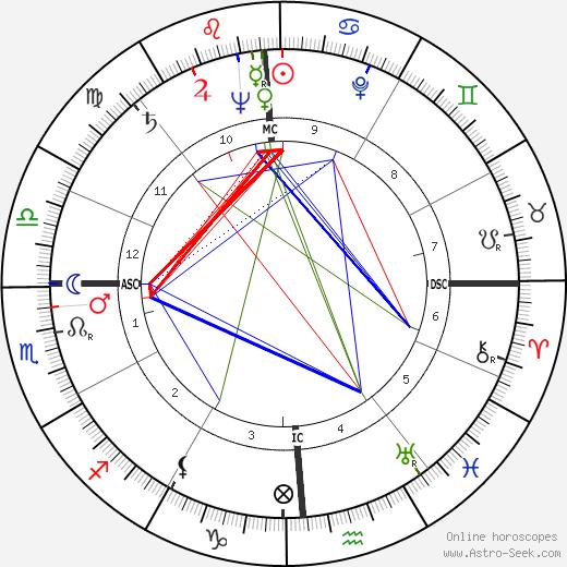 Harold DeWaine Hoopman tema natale, oroscopo, Harold DeWaine Hoopman oroscopi gratuiti, astrologia