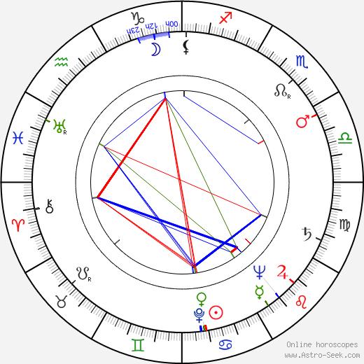 Harold Sakata astro natal birth chart, Harold Sakata horoscope, astrology
