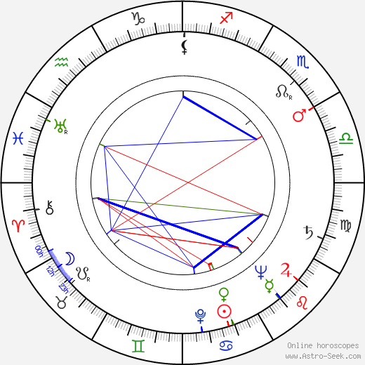 Hemílcio Fróes birth chart, Hemílcio Fróes astro natal horoscope, astrology